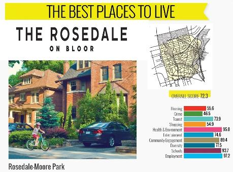 Rosedale On Bloor Condos Best Neighbourhood